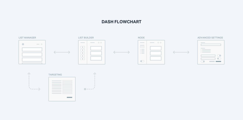 Early Pollpass Dash Flowchart